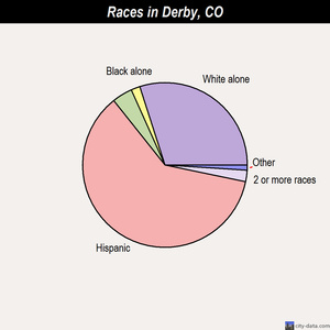 Derby races chart
