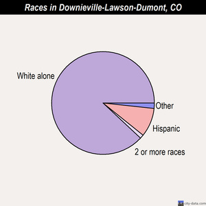 Downieville-Lawson-Dumont races chart