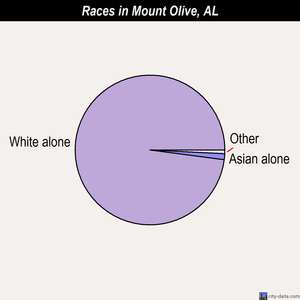 Mount Olive races chart