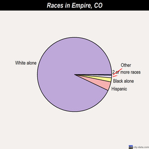 Empire races chart