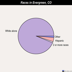 Evergreen races chart