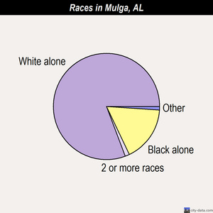Mulga races chart