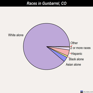 Gunbarrel races chart