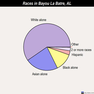 Bayou La Batre races chart