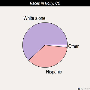 Holly races chart