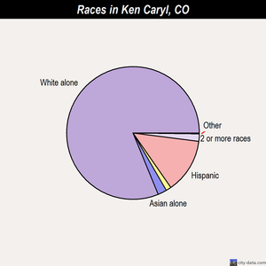 Ken Caryl races chart