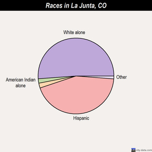 La Junta races chart