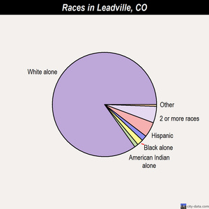 Leadville races chart