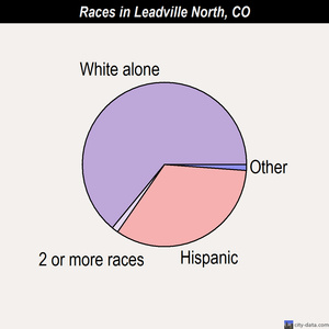 Leadville North races chart