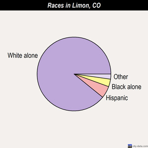 Limon races chart