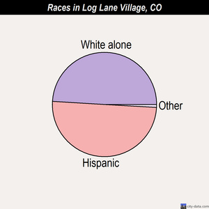 Log Lane Village races chart
