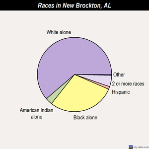 New Brockton races chart