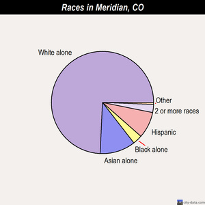 Meridian races chart