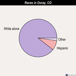 Ouray races chart