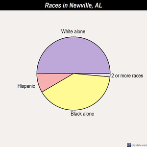 Newville races chart