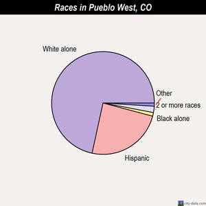 Pueblo West races chart