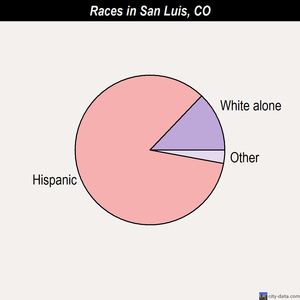 San Luis races chart