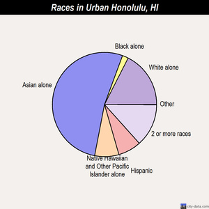 Urban Honolulu races chart