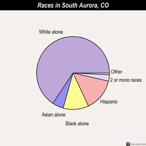 South Aurora races chart