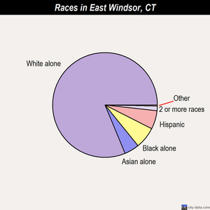 East Windsor races chart