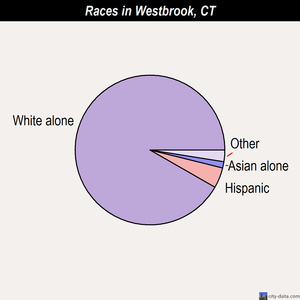 Westbrook races chart