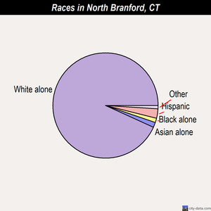 North Branford races chart