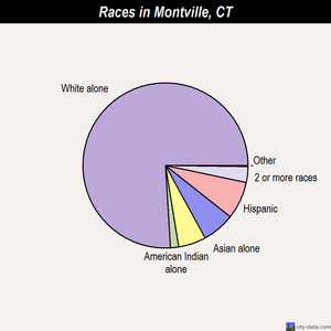 Montville races chart