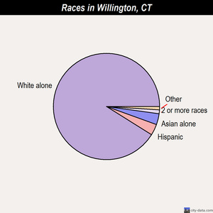 Willington races chart