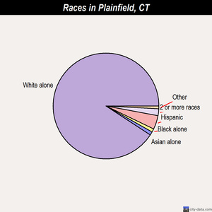 Plainfield races chart