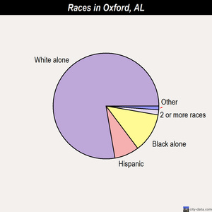 Oxford races chart