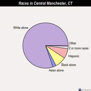 Central Manchester races chart