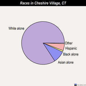 Cheshire Village races chart
