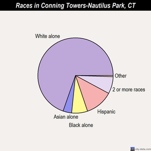 Conning Towers-Nautilus Park races chart