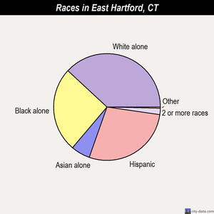 East Hartford races chart