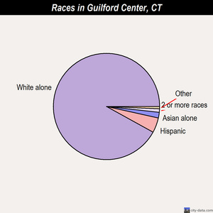 Guilford Center races chart