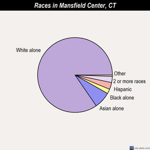 Mansfield Center races chart