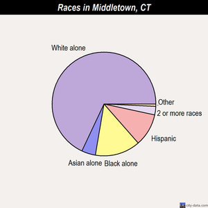 Middletown races chart
