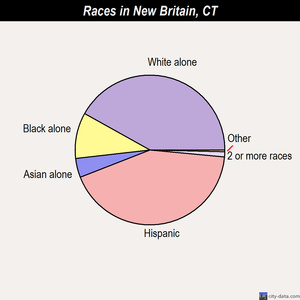 New Britain races chart