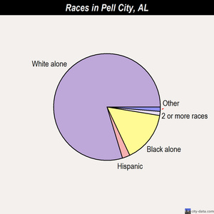 Pell City races chart