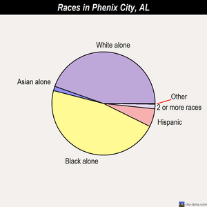 Phenix City races chart
