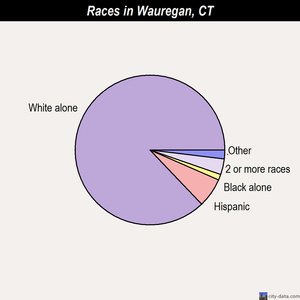 Wauregan races chart