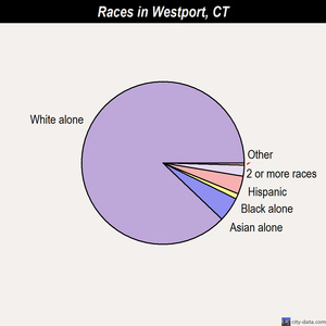 Westport races chart