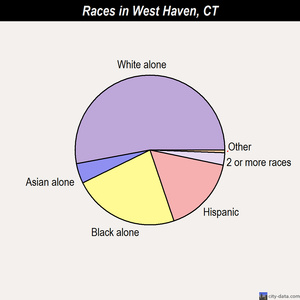 West Haven races chart