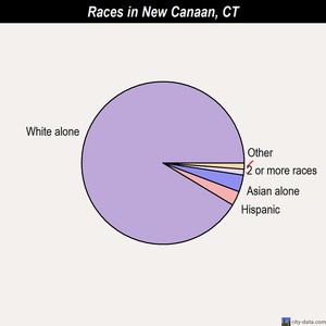 New Canaan races chart