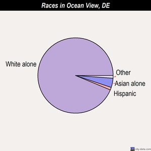 Ocean View races chart
