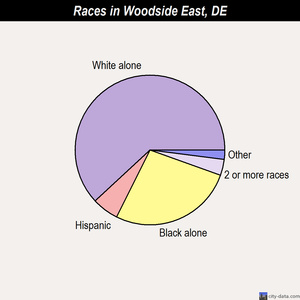 Woodside East races chart