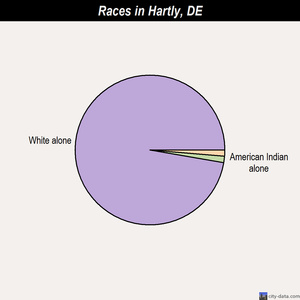 Hartly races chart
