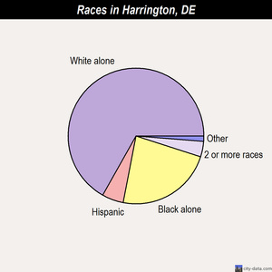 Harrington races chart