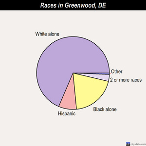 Greenwood races chart