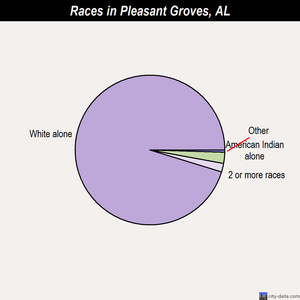 Pleasant Groves races chart